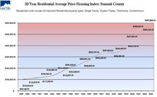 22 Year Residential Average Price Housing Index Summit County real estate Condo Sales Up 33% in Summit County, Colorado