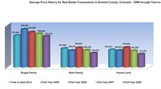 Summit County May 2010 Real Estate Market Analysis Land Title Guarntee May 2010 Summit County Real Estate Market Analysis Land Title Guarantee Company
