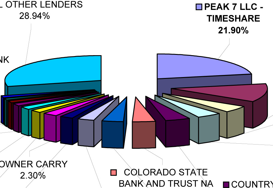 top lenders march 09 graph March 2009 Summit County Real Estate  Market Analysis