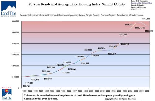 Summit County Real Estate Trends Market Statistics Housing Property Values